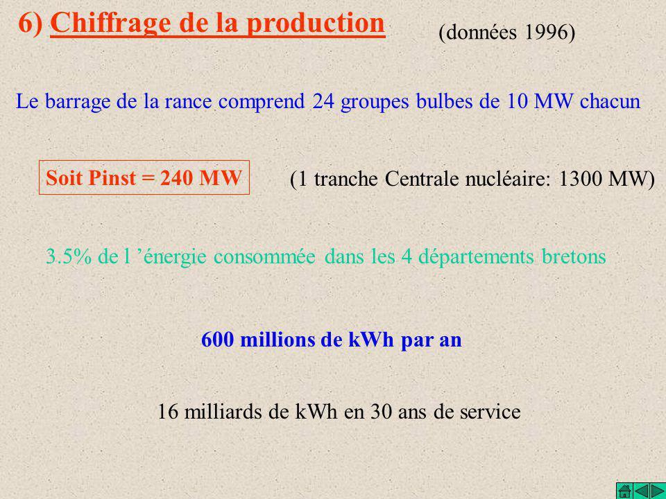 5) Distribution