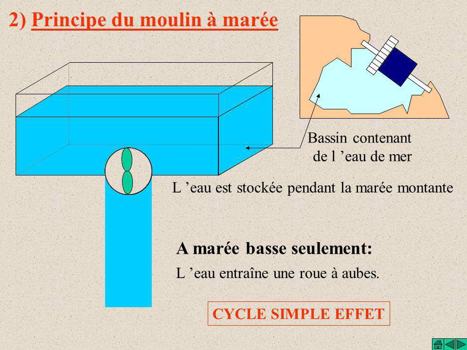 2) Principe du moulin à marée Bassin contenant de l 'eau de mer L 'eau est stockée pendant la marée montante A marée basse seulement: L 'eau entraîne une roue à aubes.