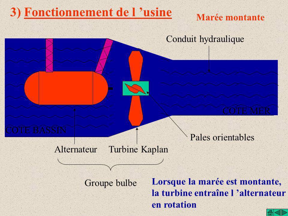 2) Principe du moulin à marée Bassin contenant de l 'eau de mer L 'eau est stockée pendant la marée montante A marée basse seulement: L 'eau entraîne