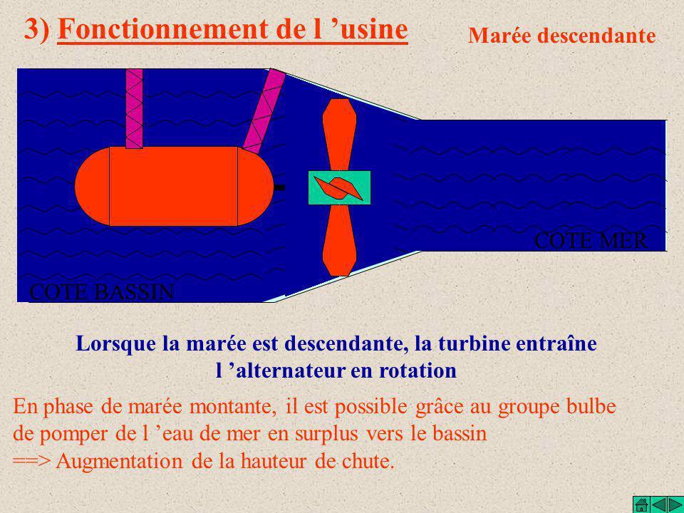 3) Fonctionnement de l 'usine Marée descendante COTE MER COTE BASSIN Lorsque la marée est descendante, la turbine entraîne l 'alternateur en rotation En phase de marée montante, il est possible grâce au groupe bulbe de pomper de l 'eau de mer en surplus vers le bassin ==> Augmentation de la hauteur de chute.