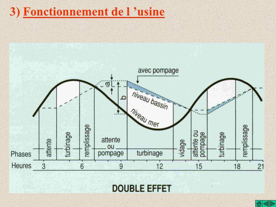 3) Fonctionnement de l 'usine Marée descendante COTE MER COTE BASSIN Lorsque la marée est descendante, la turbine entraîne l 'alternateur en rotation