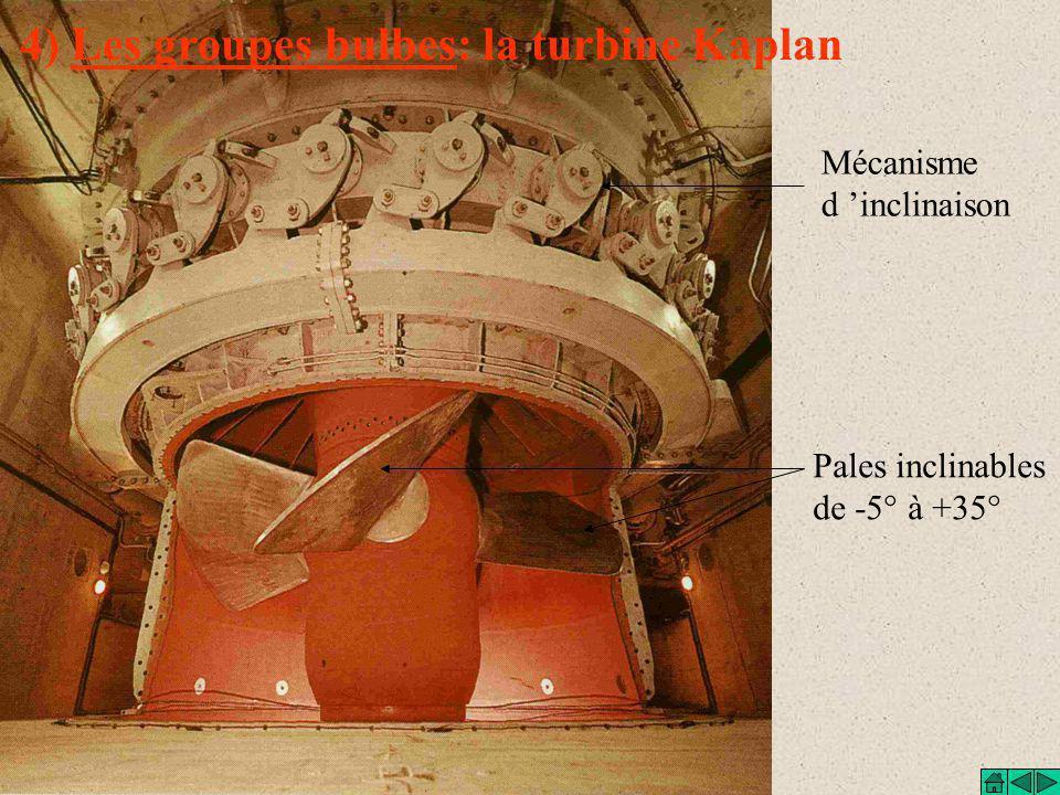 4) Les groupes bulbes: la turbine Kaplan Pales inclinables de -5° à +35° Mécanisme d 'inclinaison