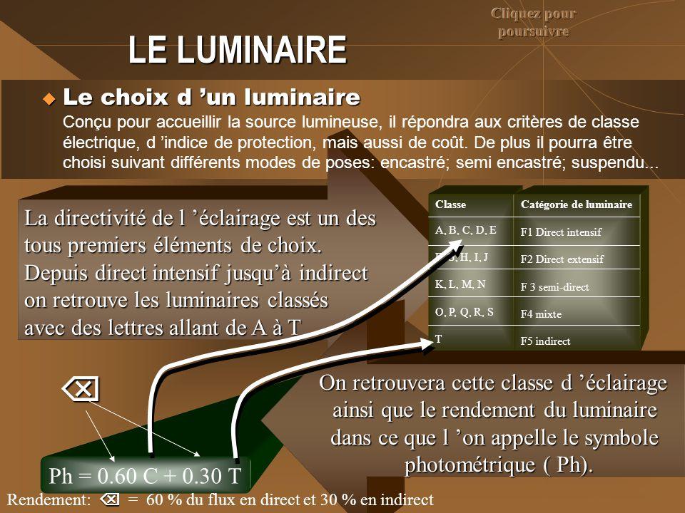 LE LUMINAIRE La directivité de l 'éclairage est un des tous premiers éléments de choix. Depuis direct intensif jusqu'à indirect on retrouve les lumina