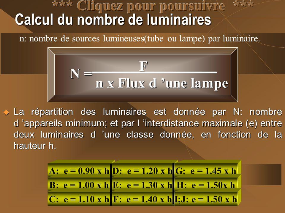 Calcul du nombre de luminaires N = F n x Flux d 'une lampe n: nombre de sources lumineuses(tube ou lampe) par luminaire.  La répartition des luminair