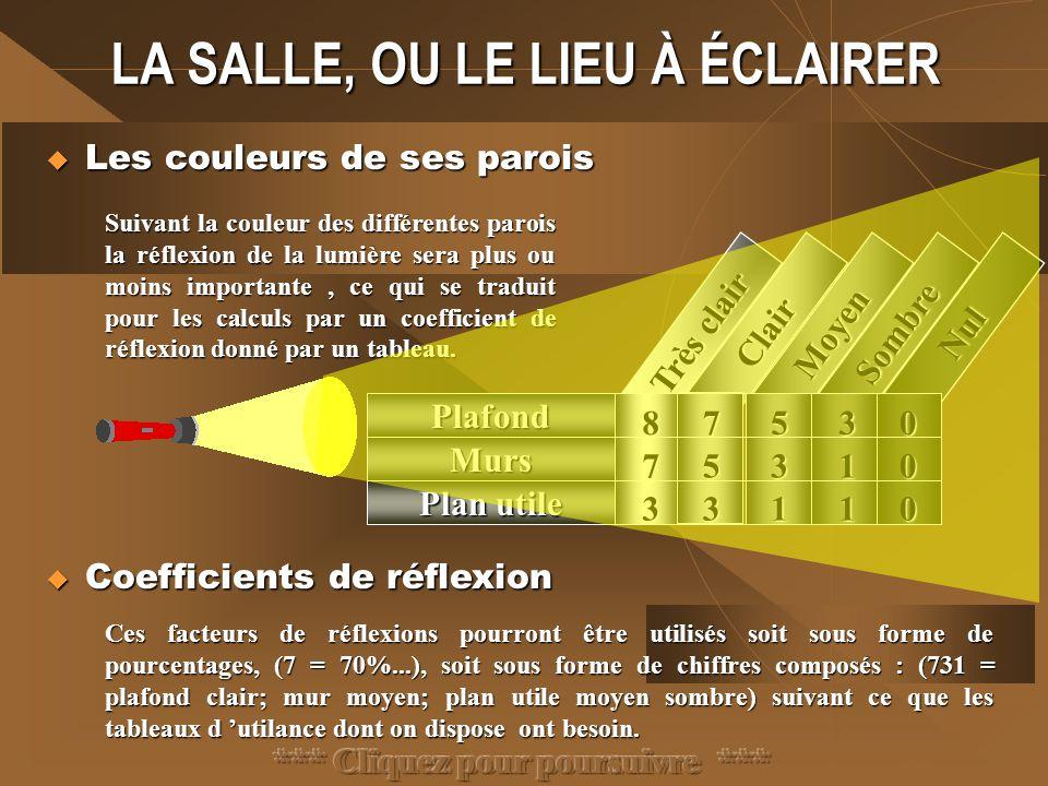 ELÉMENTS DE DÉPART Dans la fonction « éclairage » les éléments mis en jeux sont:  La salle, ou le lieu à éclairer  La salle, ou le lieu à éclairer Ses dimensions, sa forme, la couleur de ses parois, ses spécificités (poutres,piliers…)  L 'utilisation de la salle  L 'utilisation de la salle La nature de l 'activité impose un niveau (quantité), ainsi qu'une qualité, d 'éclairement.