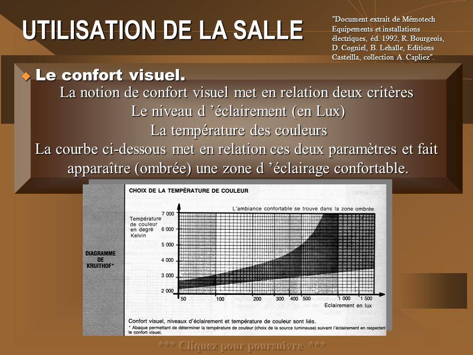 UTILISATION DE LA SALLE La notion de confort visuel met en relation deux critères Le niveau d 'éclairement (en Lux) La température des couleurs La cou