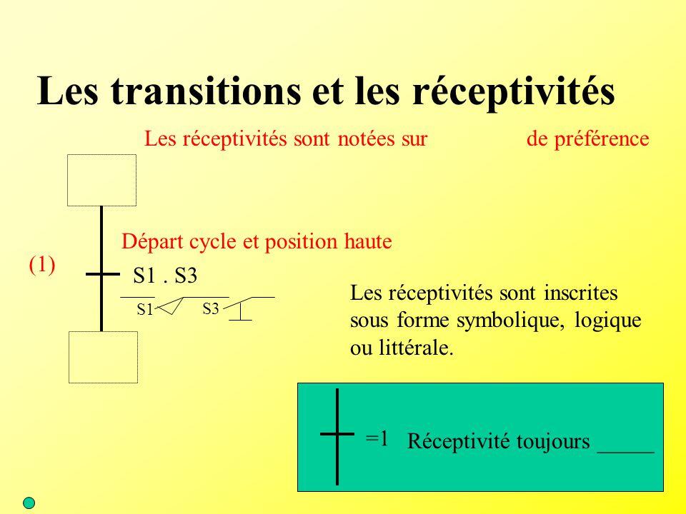 Les transitions et les réceptivités (1) Les réceptivités sont notées sur de préférence Les réceptivités sont inscrites sous forme symbolique, logique