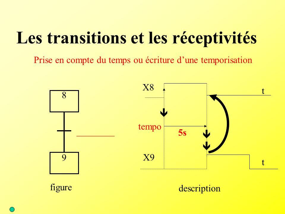 Les transitions et les réceptivités Prise en compte du temps ou écriture d'une temporisation ________ 8 9 figure    tempo 5s description X9 t X8 t