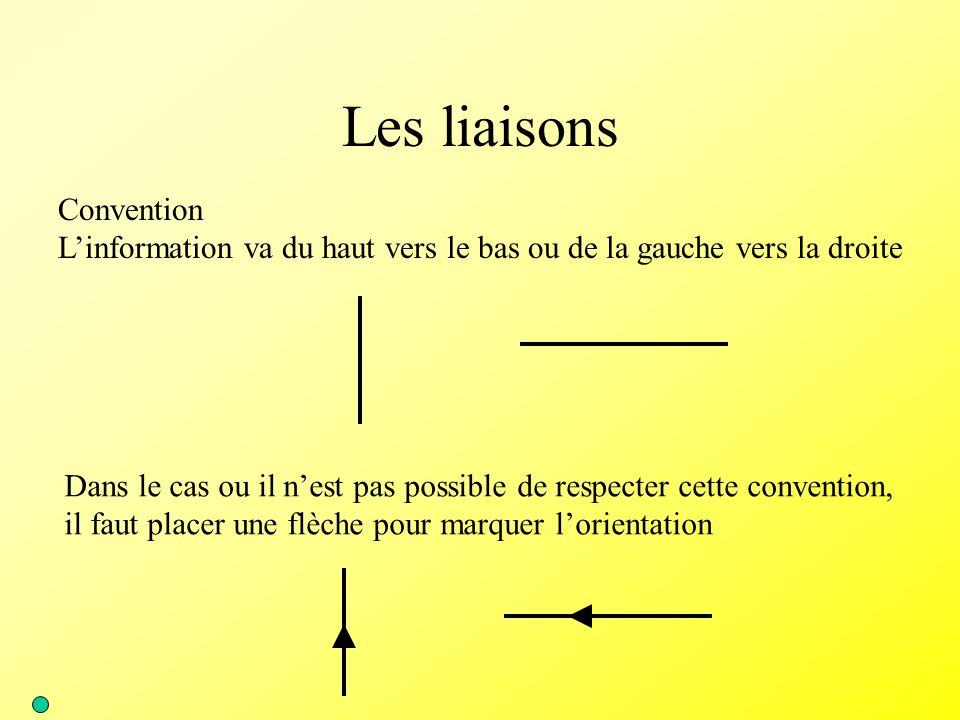 Les liaisons Convention L'information va du haut vers le bas ou de la gauche vers la droite Dans le cas ou il n'est pas possible de respecter cette co