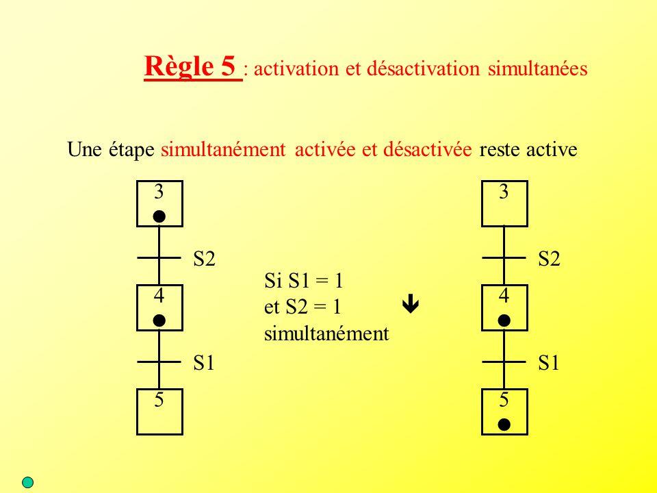 Une étape simultanément activée et désactivée reste active Règle 5 : activation et désactivation simultanées S1 4 5 S2 3 S1 4 5 S2 3 Si S1 = 1 et S2 =