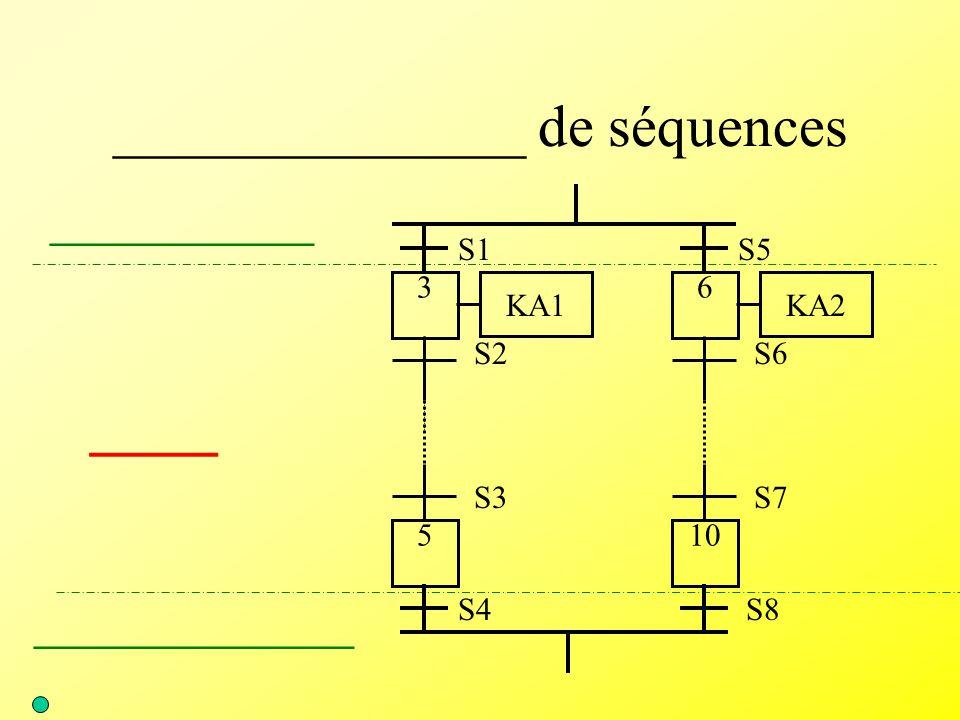______________ de séquences ____ _________________ ______________ S3 5 S2 3 KA1 S7 10 S6 6 KA2 S4S8 S1S5