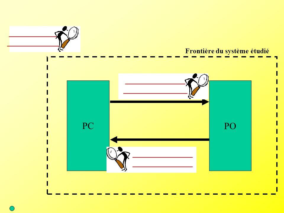 PC PO ____________ _____________ _______________ ________________ Frontière du système étudié
