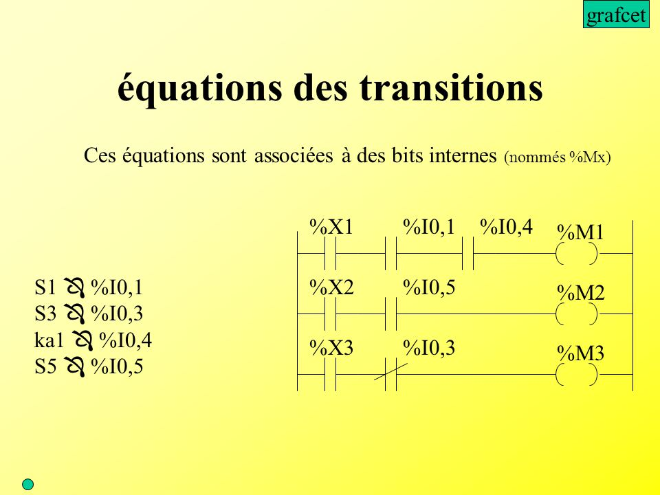 équations des transitions Ces équations sont associées à des bits internes (nommés %Mx) S1  %I0,1 S3  %I0,3 ka1  %I0,4 S5  %I0,5 %X1%I0,1 %M1 %X2%