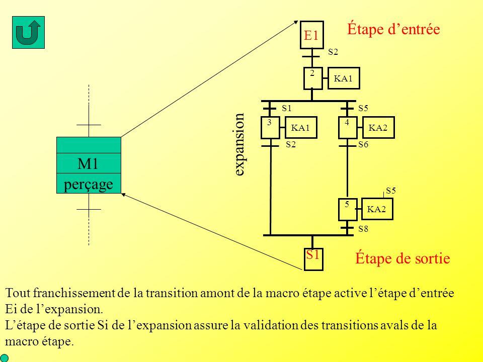 perçage M1 S2 3 KA1 5 S6 4 KA2 S8 S1S5 S1 KA2 2 KA1 S5 S2 E1 expansion Étape d'entrée Étape de sortie Tout franchissement de la transition amont de la