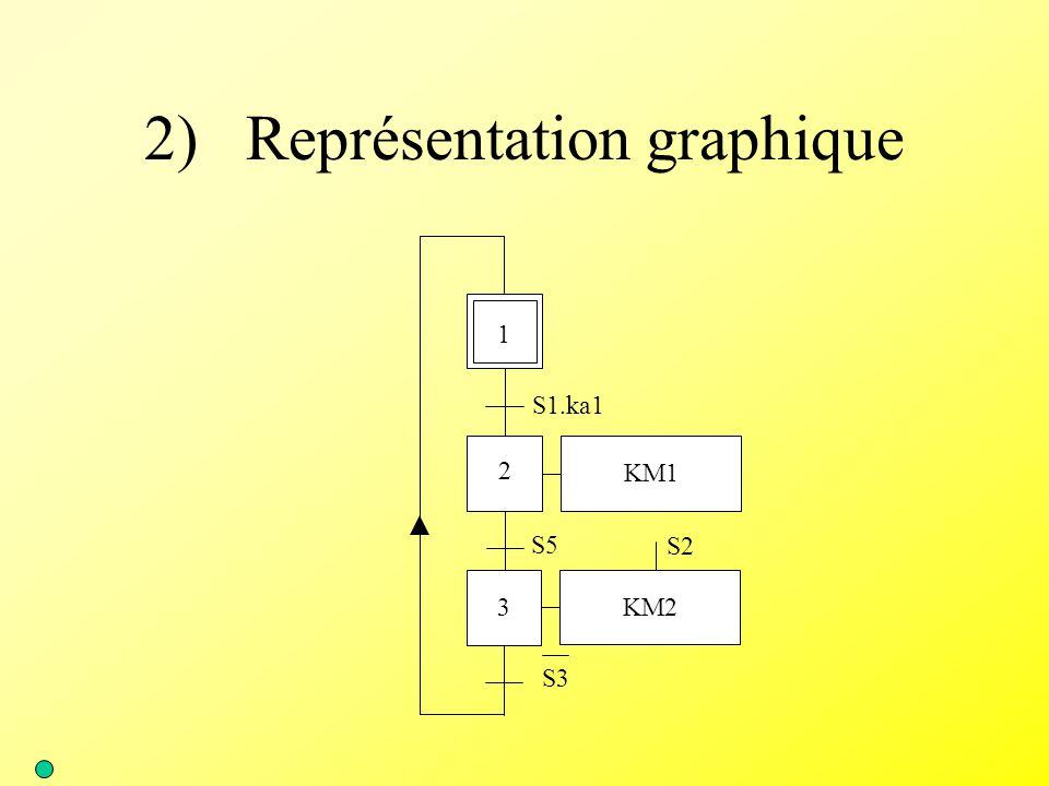 2) Représentation graphique 1 KM1 2 3 S1.ka1 S3 S5 KM2 S2