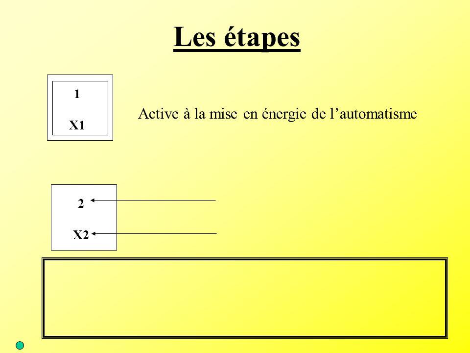 Les actions associées aux étapes Une ou plusieurs actions peuvent être associées à une étape Ces actions peuvent être : 4externe (actions sur une sortie) 4interne (temporisation, comptage, etc…)