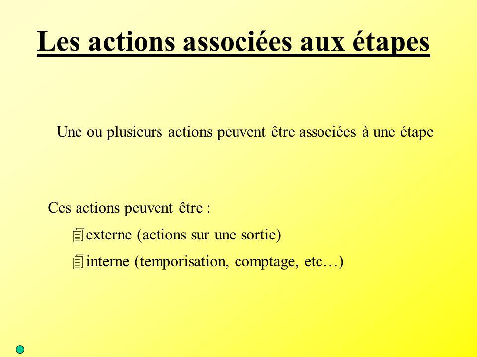 Les actions associées aux étapes Une ou plusieurs actions peuvent être associées à une étape Ces actions peuvent être : 4externe (actions sur une sort