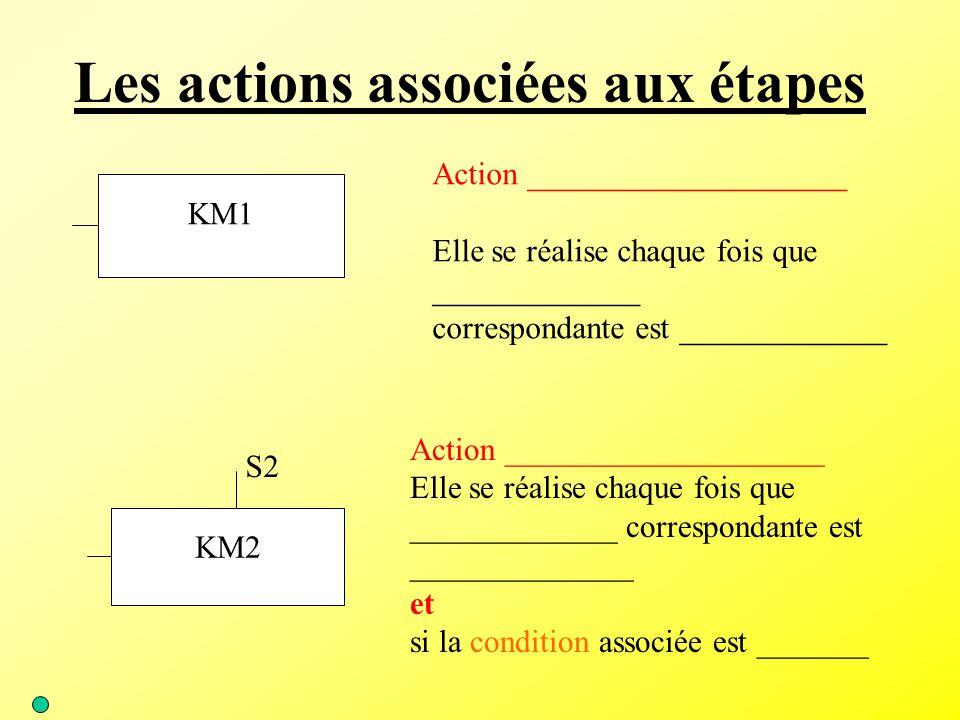 Les actions associées aux étapes KM1 Action ____________________ Elle se réalise chaque fois que _____________ correspondante est _____________ KM2 S2