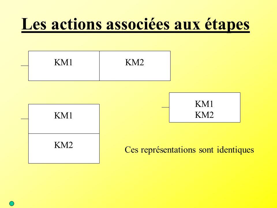 Les actions associées aux étapes KM1 KM2 KM1 KM2 KM1 KM2 Ces représentations sont identiques