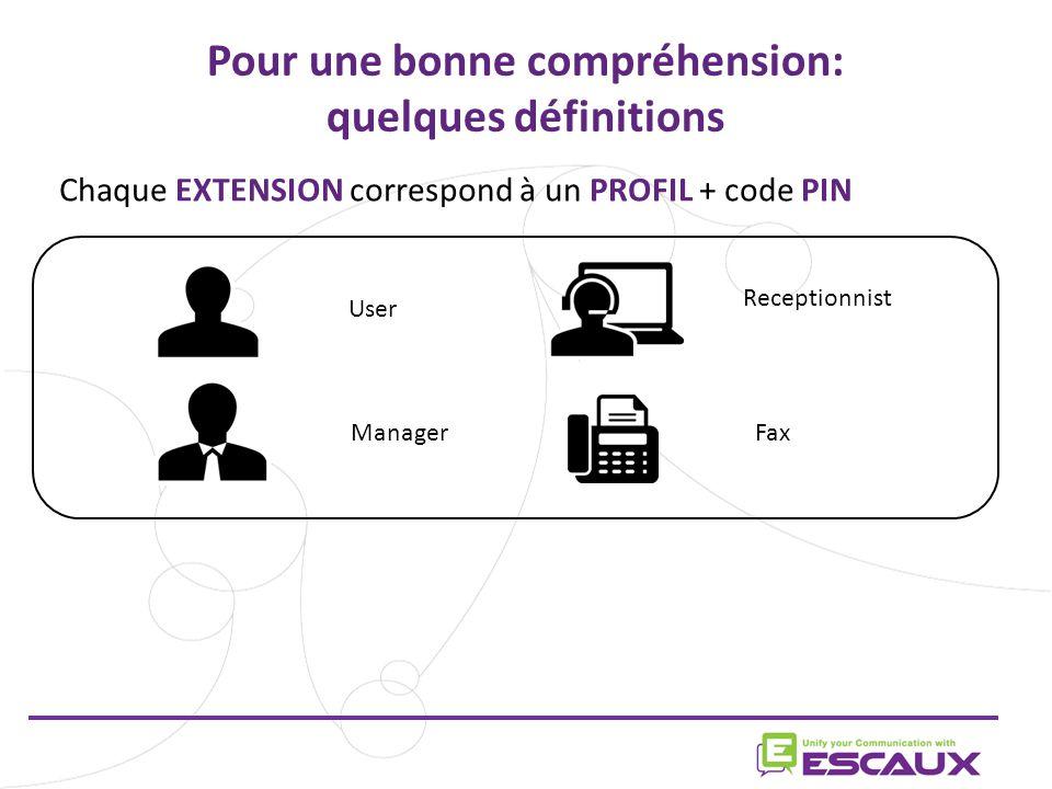 Pour une bonne compréhension: quelques définitions User Manager Receptionnist Fax Chaque EXTENSION correspond à un PROFIL + code PIN