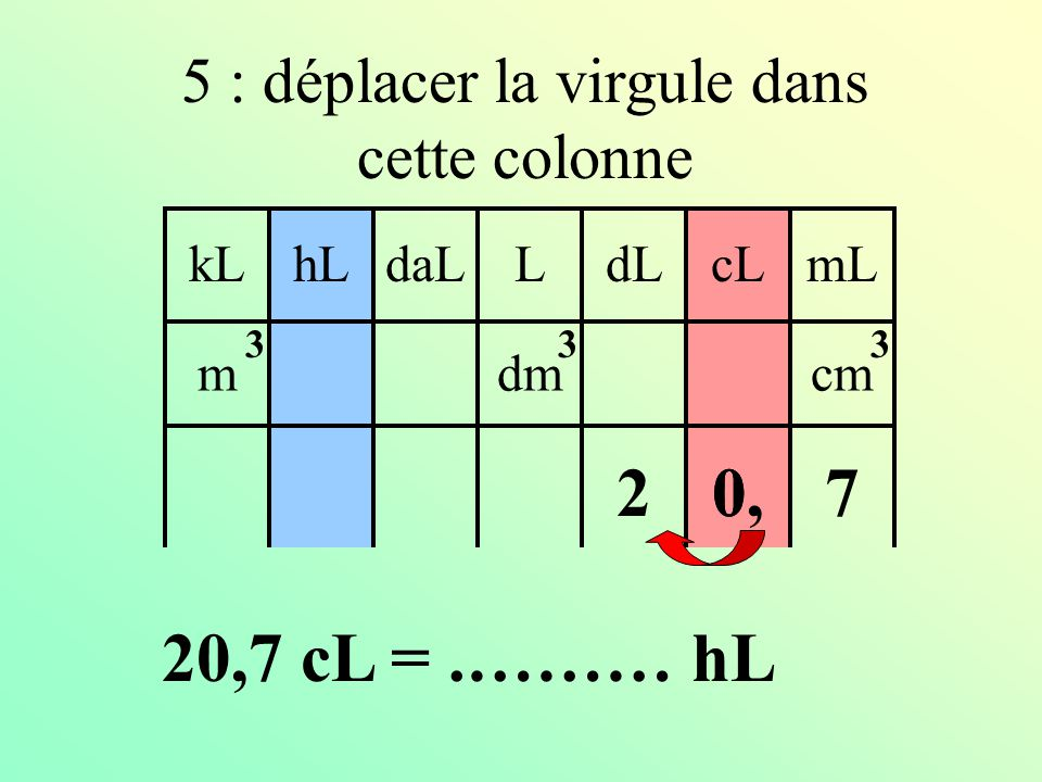 5 : déplacer la virgule dans cette colonne 0, kLdaLhLLcLdLmL mdmcm 333 270 20,7 cL =.……… hL