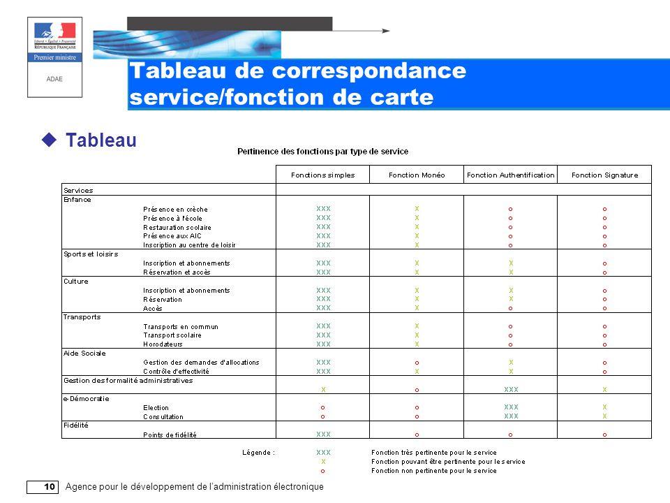 Agence pour le développement de l'administration électronique 10 Tableau de correspondance service/fonction de carte  Tableau