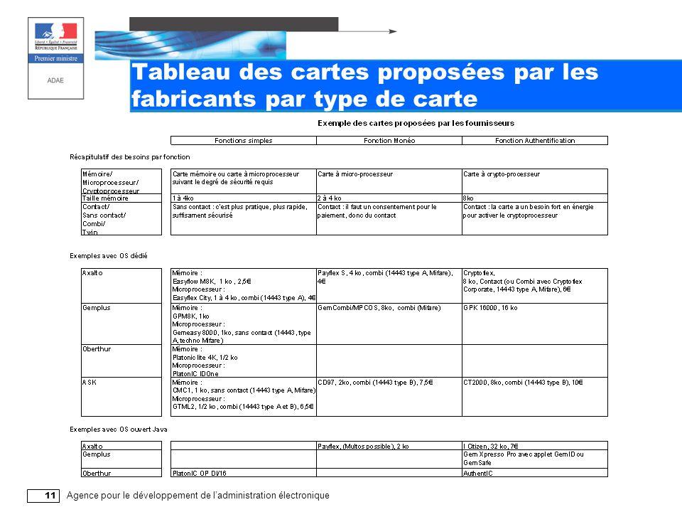 Agence pour le développement de l'administration électronique 11 Tableau des cartes proposées par les fabricants par type de carte