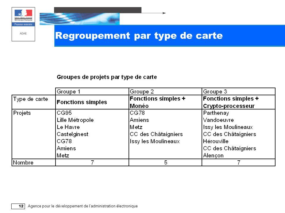 Agence pour le développement de l'administration électronique 12 Regroupement par type de carte