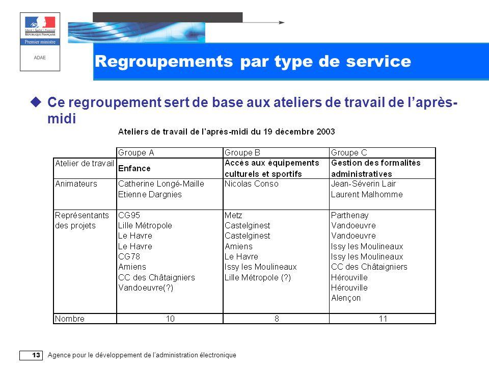 Agence pour le développement de l'administration électronique 13 Regroupements par type de service  Ce regroupement sert de base aux ateliers de travail de l'après- midi