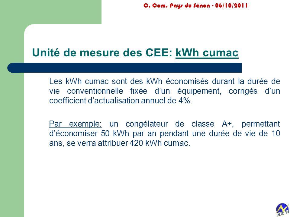 Unité de mesure des CEE: kWh cumac C. Com. Pays du Sânon - 06/10/2011 Les kWh cumac sont des kWh économisés durant la durée de vie conventionnelle fix
