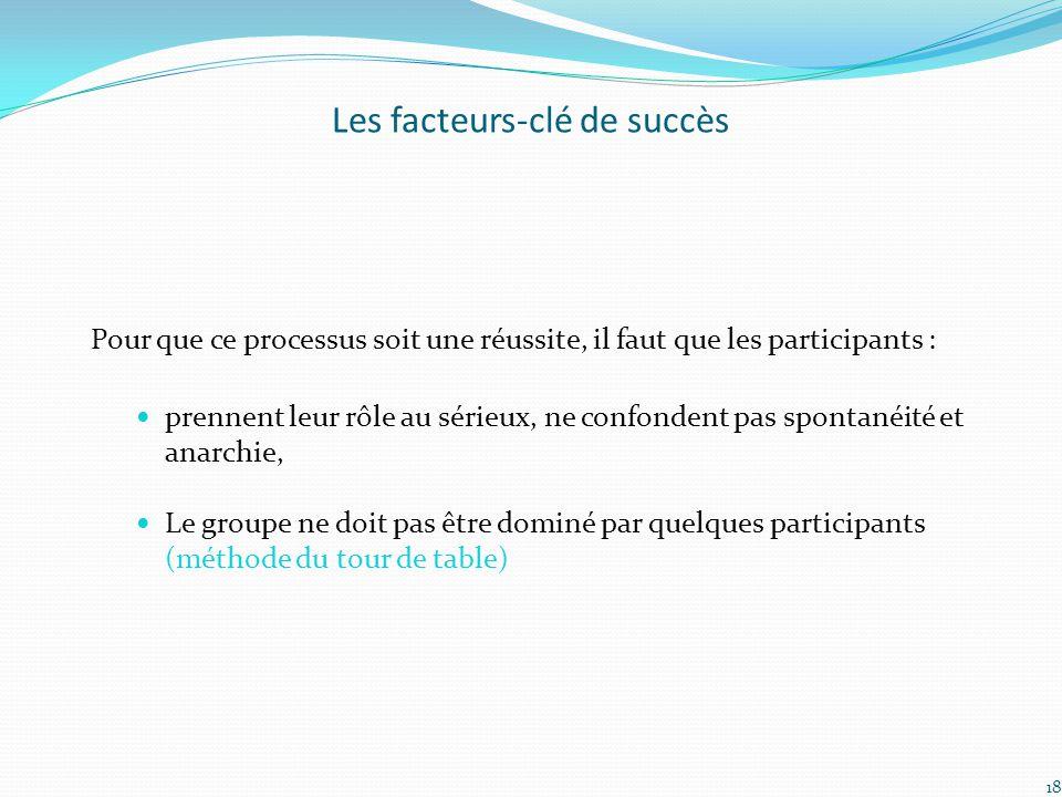 Les facteurs-clé de succès Pour que ce processus soit une réussite, il faut que les participants : prennent leur rôle au sérieux, ne confondent pas sp