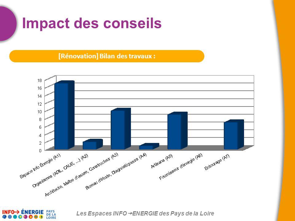 Les Espaces INFO  ENERGIE des Pays de la Loire [Rénovation] Bilan des travaux : Impact des conseils