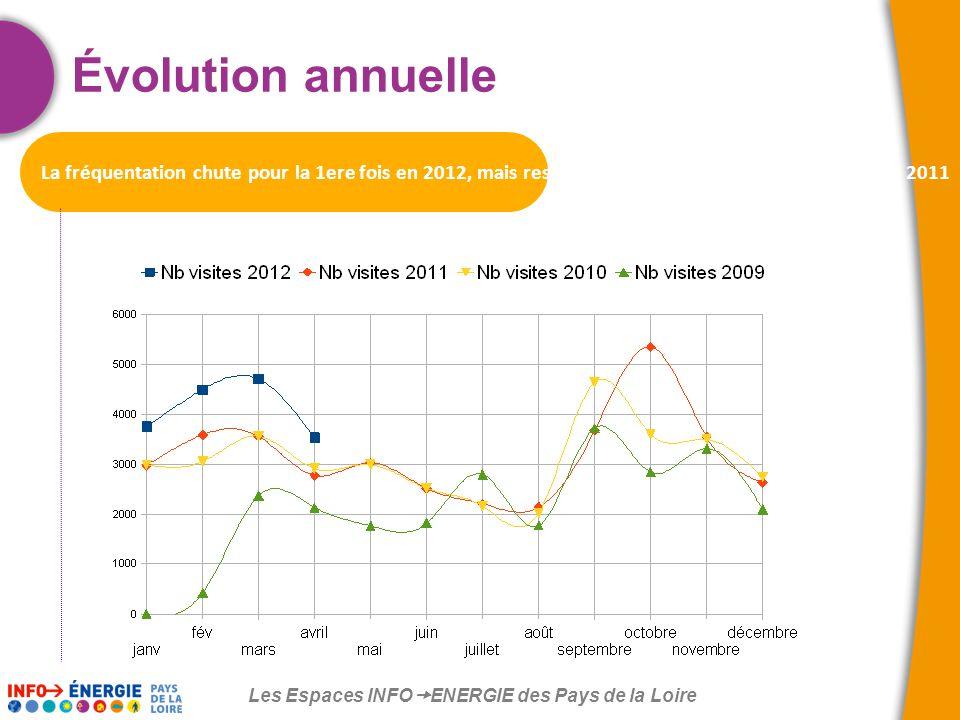 Les Espaces INFO  ENERGIE des Pays de la Loire Évolution annuelle La fréquentation chute pour la 1ere fois en 2012, mais reste supérieure de 27% par rapport à avril 2011