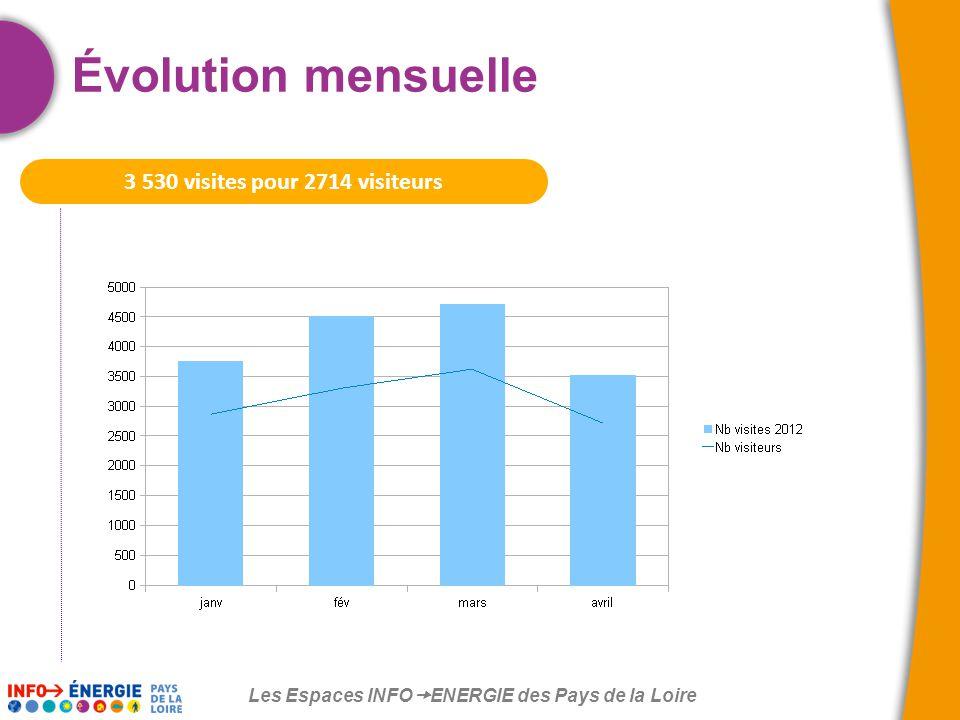 Les Espaces INFO  ENERGIE des Pays de la Loire Évolution mensuelle 3 530 visites pour 2714 visiteurs