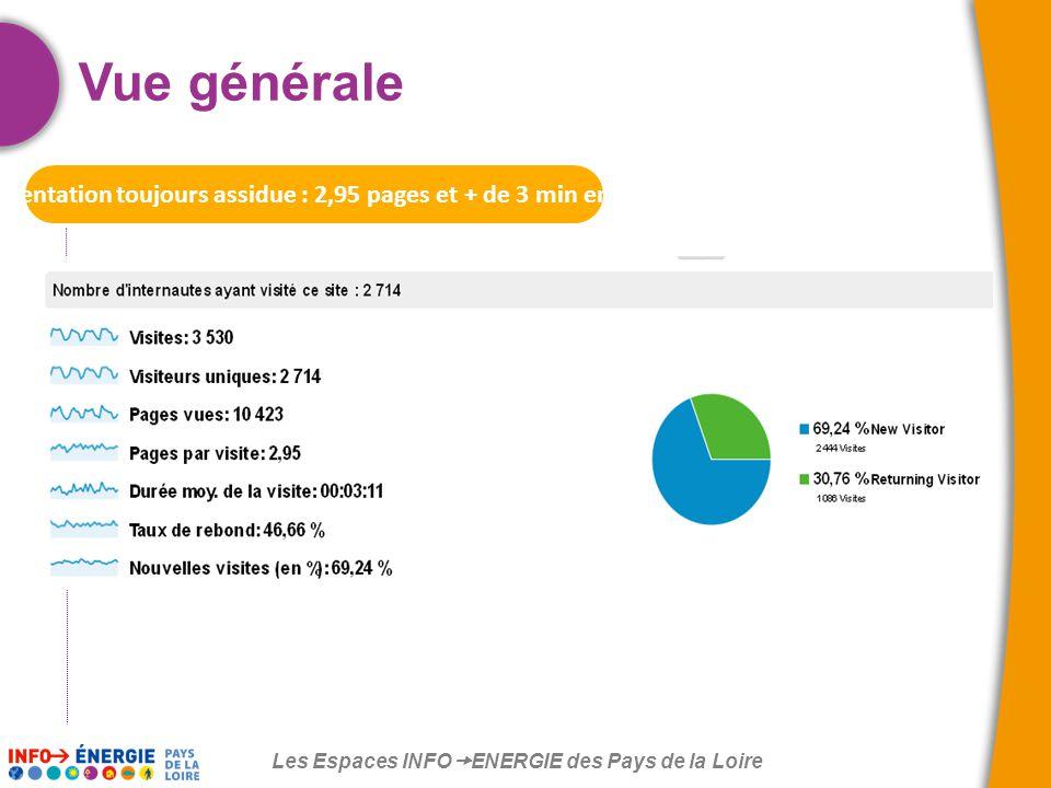 Les Espaces INFO  ENERGIE des Pays de la Loire Vue générale Une fréquentation toujours assidue : 2,95 pages et + de 3 min en moyenne