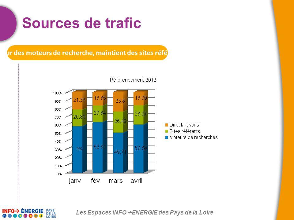 Les Espaces INFO  ENERGIE des Pays de la Loire Sources de trafic Retour des moteurs de recherche, maintient des sites référents