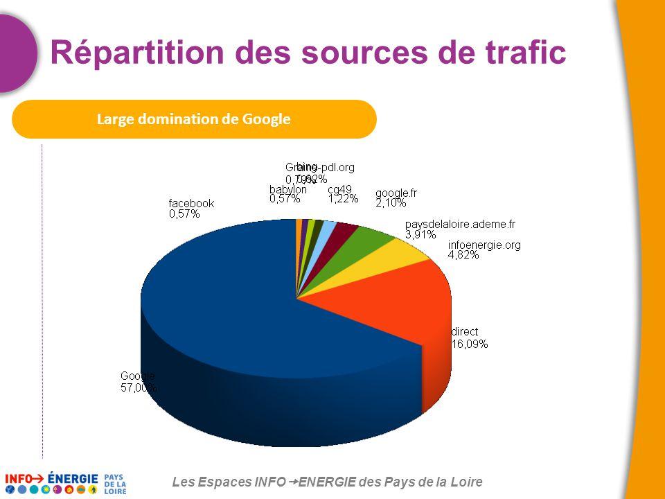 Les Espaces INFO  ENERGIE des Pays de la Loire Répartition des sources de trafic Large domination de Google