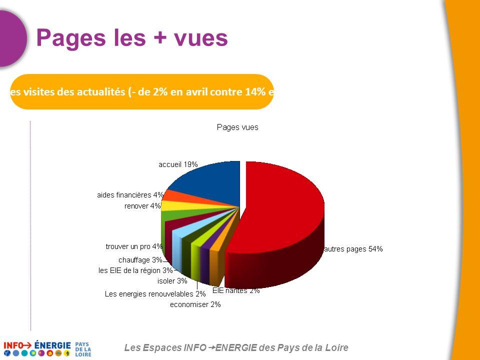 Les Espaces INFO  ENERGIE des Pays de la Loire Pages les + vues Chute des visites des actualités (- de 2% en avril contre 14% en mars)