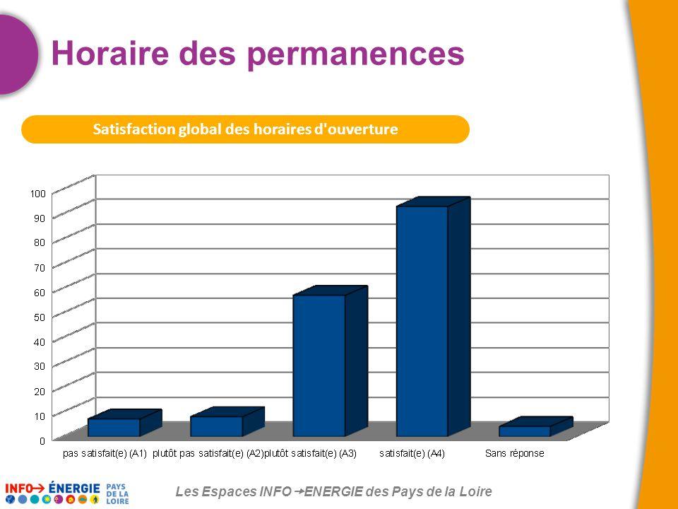 Les Espaces INFO  ENERGIE des Pays de la Loire Satisfaction global des horaires d ouverture Horaire des permanences