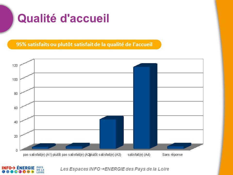 Les Espaces INFO  ENERGIE des Pays de la Loire 95% satisfaits ou plutôt satisfait de la qualité de l accueil Qualité d accueil