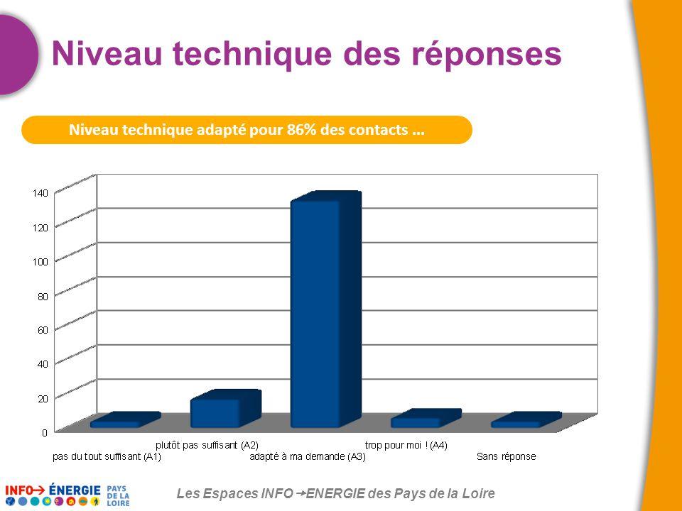 Les Espaces INFO  ENERGIE des Pays de la Loire Niveau technique adapté pour 86% des contacts...