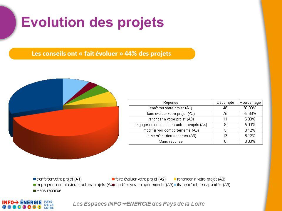 Les Espaces INFO  ENERGIE des Pays de la Loire Les conseils ont « fait évoluer » 44% des projets Evolution des projets