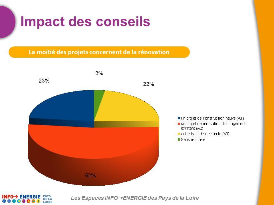 Les Espaces INFO  ENERGIE des Pays de la Loire La moitié des projets concernent de la rénovation Impact des conseils