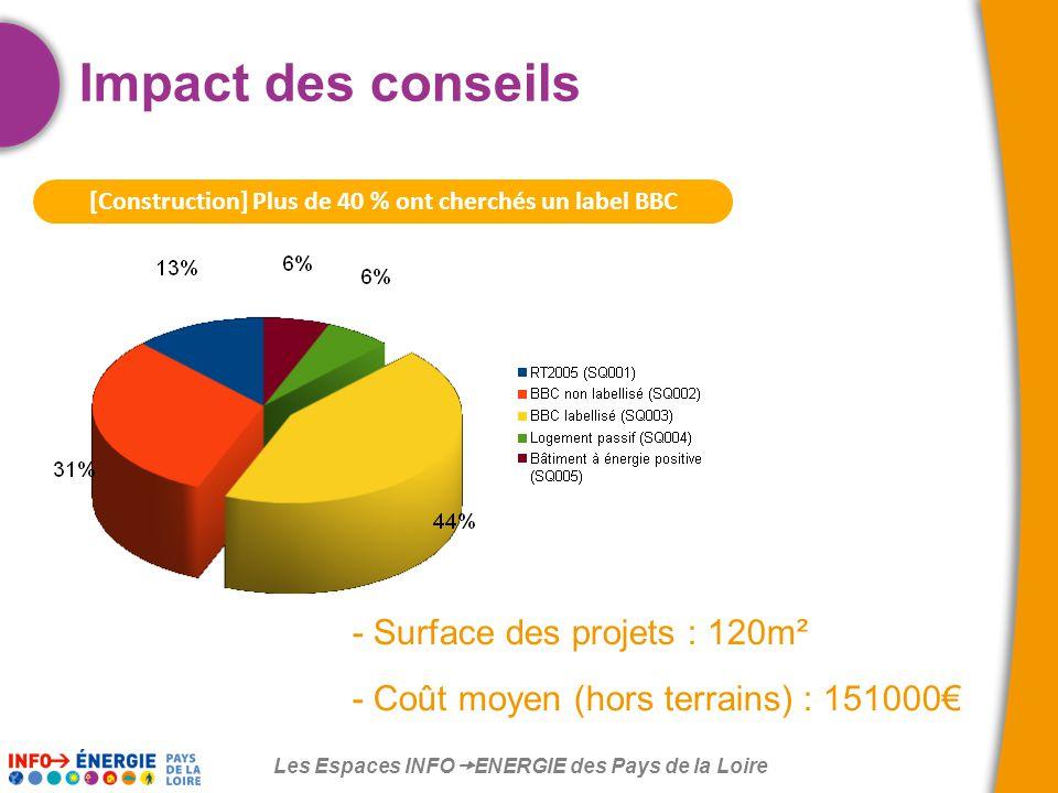 Les Espaces INFO  ENERGIE des Pays de la Loire [Construction] Plus de 40 % ont cherchés un label BBC Impact des conseils - Surface des projets : 120m² - Coût moyen (hors terrains) : 151000€
