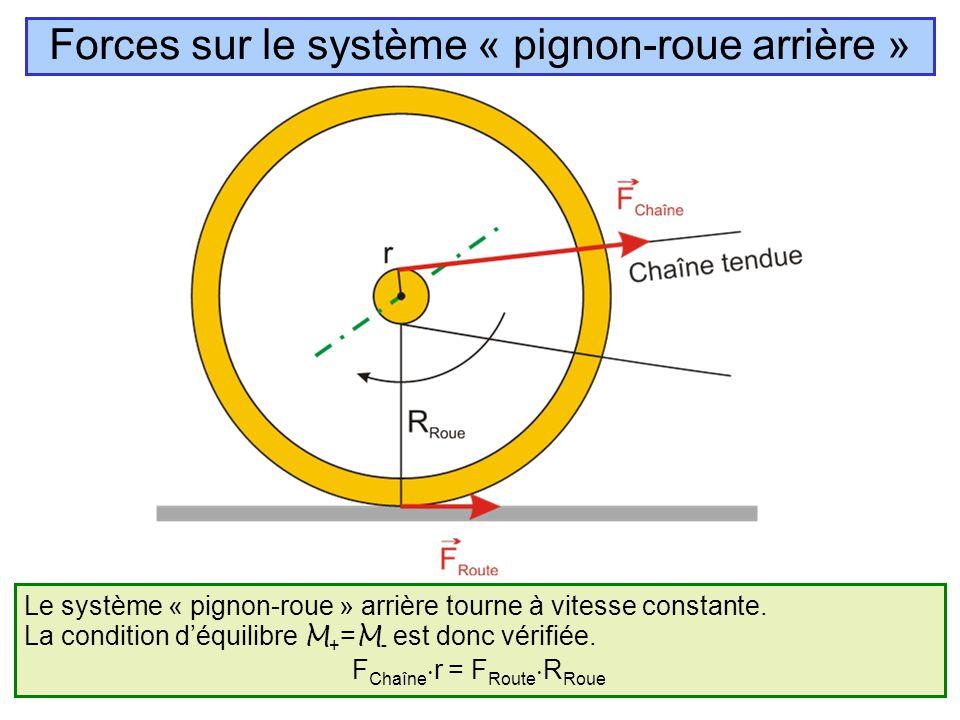 Le système « pignon-roue » arrière tourne à vitesse constante. La condition d'équilibre M + = M - est donc vérifiée. F Chaîne  r = F Route  R Roue F