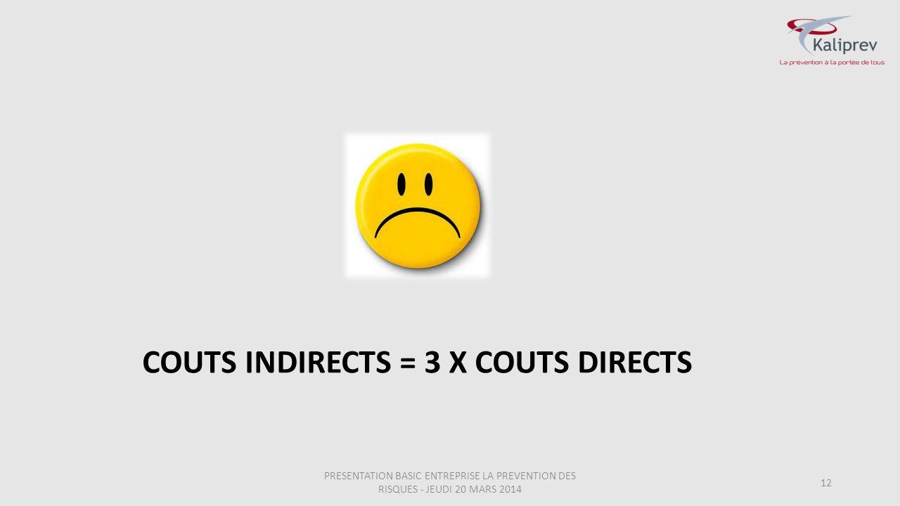 12 COUTS INDIRECTS = 3 X COUTS DIRECTS PRESENTATION BASIC ENTREPRISE LA PREVENTION DES RISQUES - JEUDI 20 MARS 2014