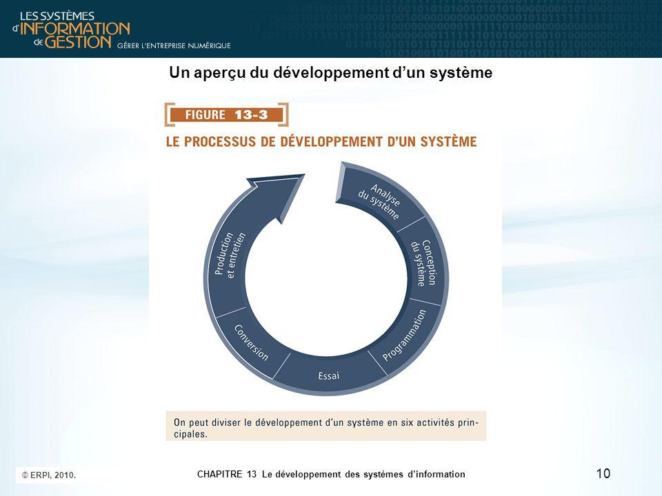 CHAPITRE 13 Le développement des systèmes d'information © ERPI, 2010. 10 Un aperçu du développement d'un système