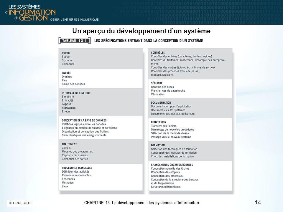 CHAPITRE 13 Le développement des systèmes d'information © ERPI, 2010. 14 Un aperçu du développement d'un système