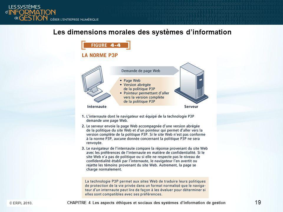 Les dimensions morales des systèmes d'information Les droits de propriété : la propriété intellectuelle Propriété intellectuelle : Biens intangibles créés par des particuliers ou des entreprises.