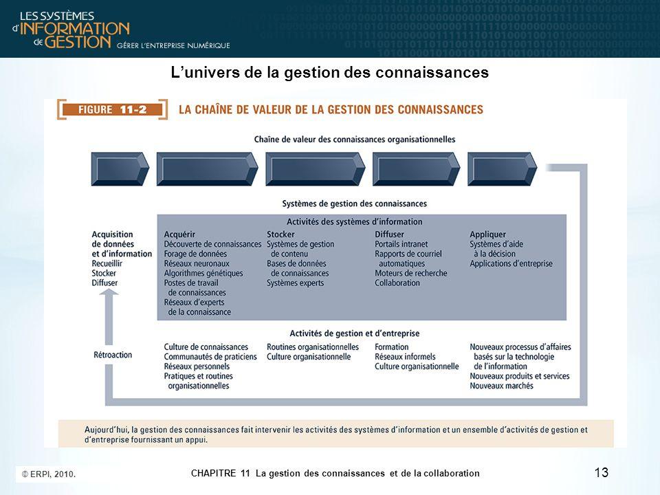 CHAPITRE 11 La gestion des connaissances et de la collaboration © ERPI, 2010. 13 L'univers de la gestion des connaissances